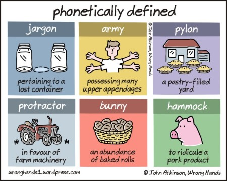 phonetically defined