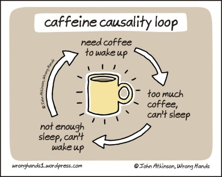 caffeine causality loop