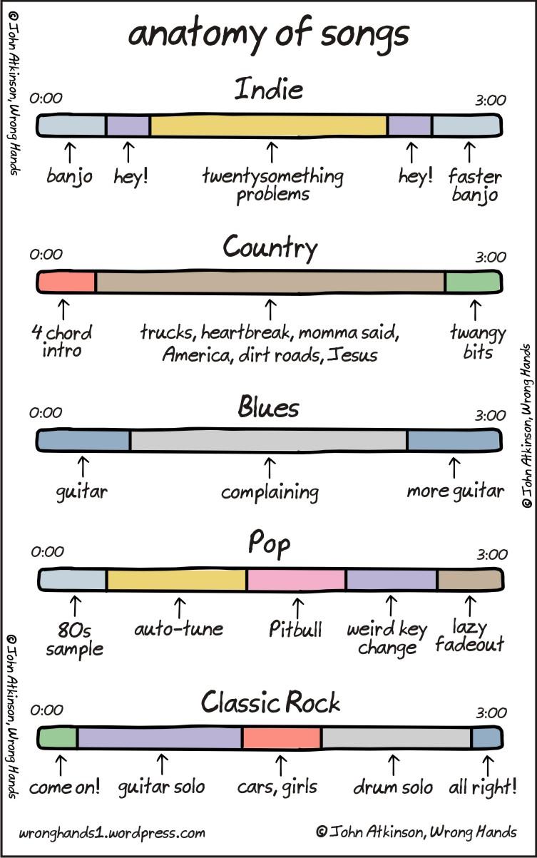die anatomie der musik | Robyn Thinks