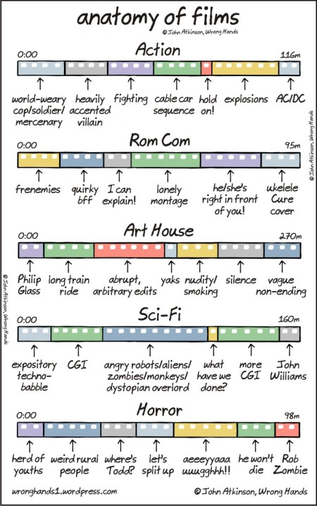 anatomy of films