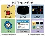 wasting timeline