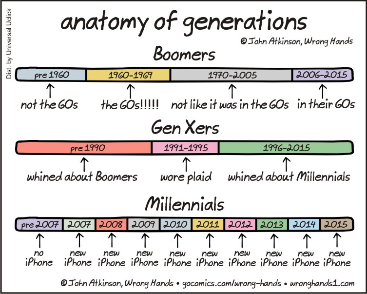 https://wronghands1.files.wordpress.com/2015/09/anatomy-of-generations1.jpg