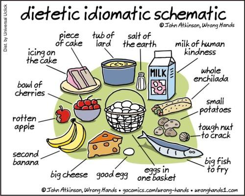 dietetic idiomatic schematic