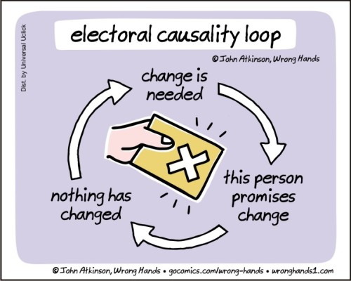 electoral-causality-loop